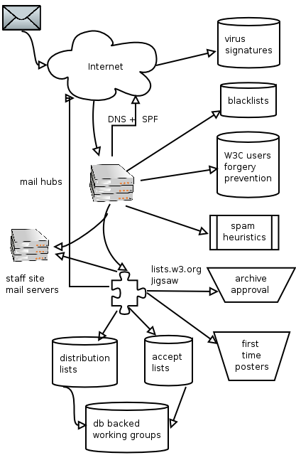smtp flow diagram