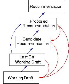 W3C Process steps, starting at the bottom with Working Draft, then Last Call Working Draft, Candidate Recommendation, Proposed Recommendation, and Recommendation.