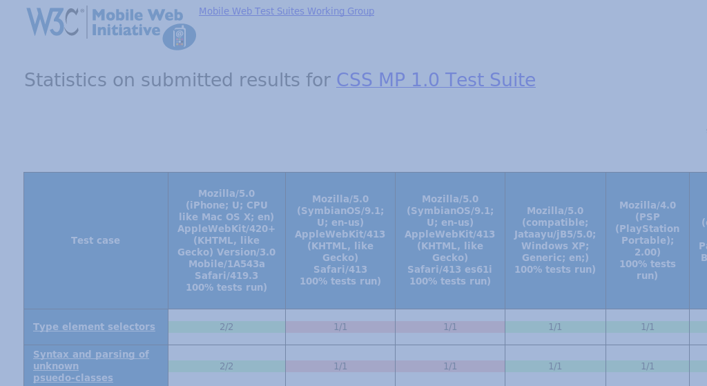 Screenshot of Results collected through Mobile Test Harness