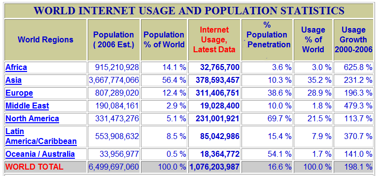 Internet usage vs. continent