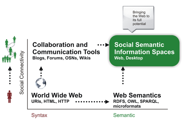 Social Semantic Information Spaces