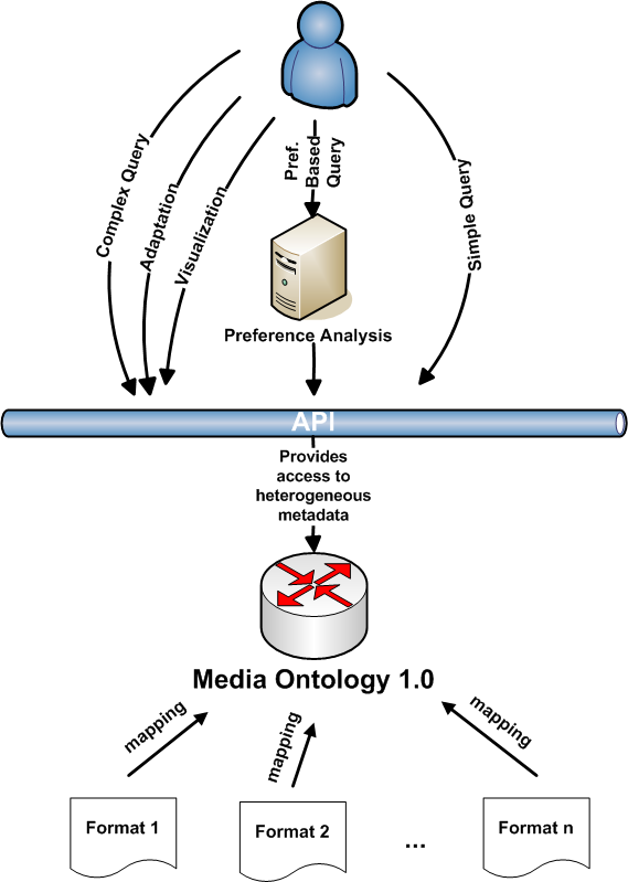 Purpose of the ontology and the API