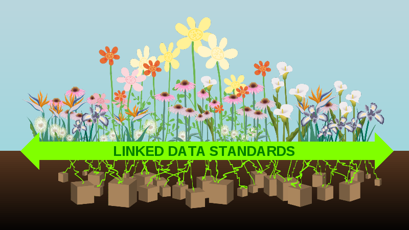 Slide from Talk titled Linked Data Standards