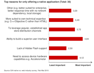 Results of survey showing why some providers prefer native apps to Web apps