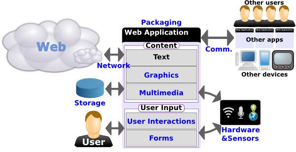 Diagram showing the various components of the Web platform