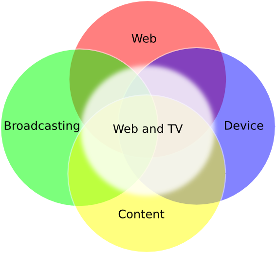 convergence of broadcast tv and internet media essay Despite the development of the internet, television is still one of the most important sources of information one thing that the internet cannot give you now is picture transmission many will start arguing that it can but let them realize that there are still a lot of people using modems to browse the.