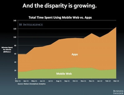 Disparity of apps vs Web usage on mobile