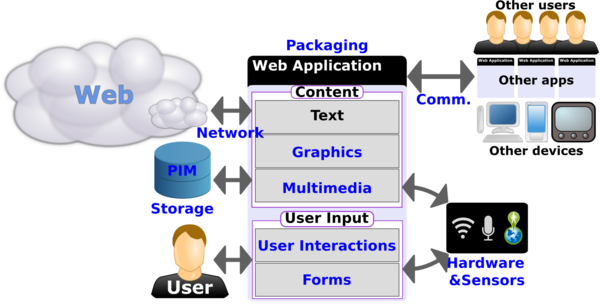 Standards for web applications on mobile current state and roadmap diagram showing the various components of the web platform ccuart Gallery