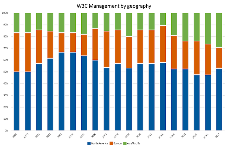 diagram of W3M by geography spanning 1999-2017