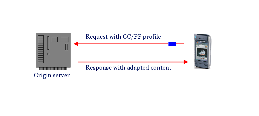 Basic scenario for CC/PP usage: request and an adapted answer