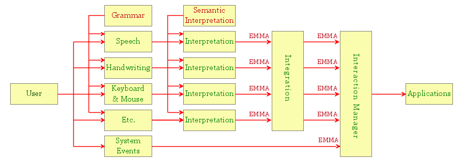 MMI Framework picture on Input