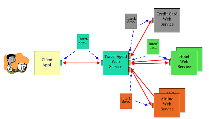 Schema of Web services with a travel agency, the latter connecting to hotel, airline web services