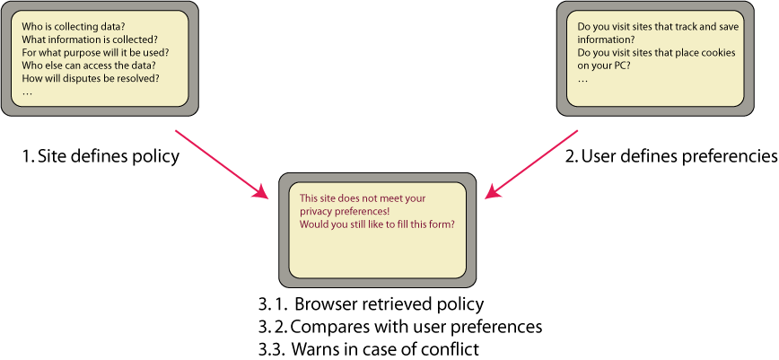 Diagram with three stylised screens, showing the three steps of P3P negotiations