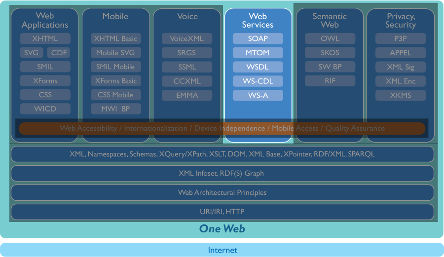 Tech stack, only the web services  part visible