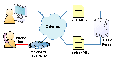 Schematic view of a voicexml usage, in parallel with html