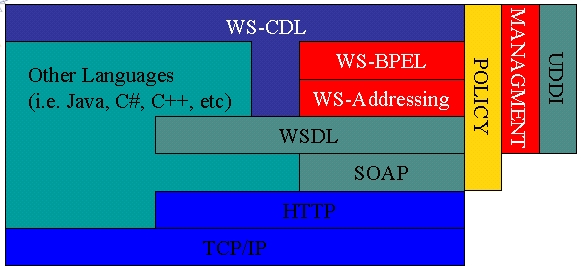 WSDL in context of WS-*