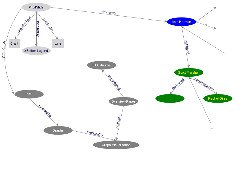 link to overview paper nodes from graph vis