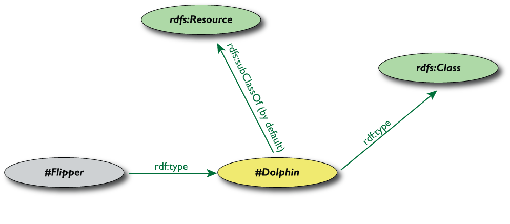 A slide showing the Flipper with its own Schema and the RDFS entitites, all merged
