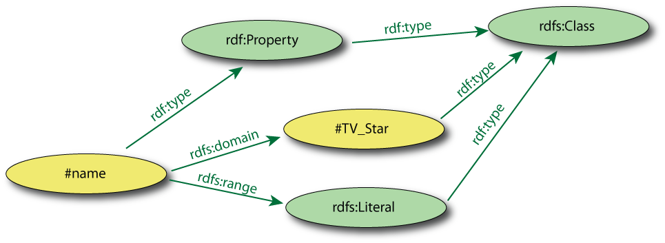 A slide showing the Fullslide (in appl. space) with its own Schema and the RDFS entitites, all merged