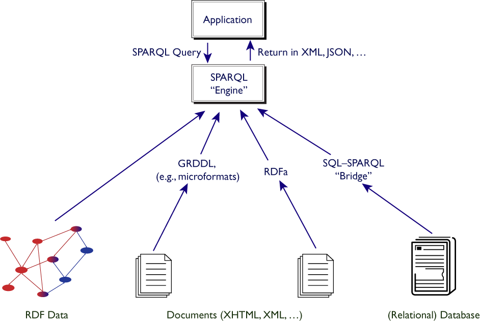 diagram showing a sparql that can be connected to an rdf datafile, a document via grddl, and to a database via an sparql/sql bridge