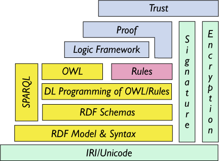 The two tower lternative for the SW architecture (with Rules and Ontologies side by side)