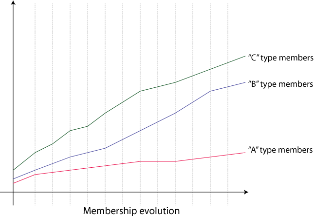 W3C Membership Evolution