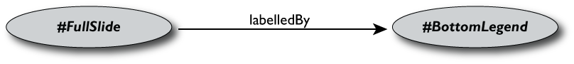 A Simple RDF Graph with one single predicate