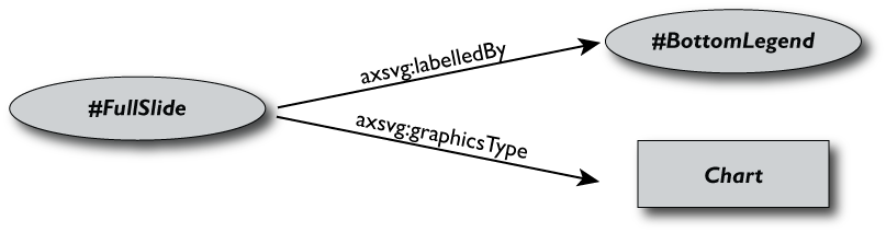 A Simple RDF Graph with namespaces on predicates