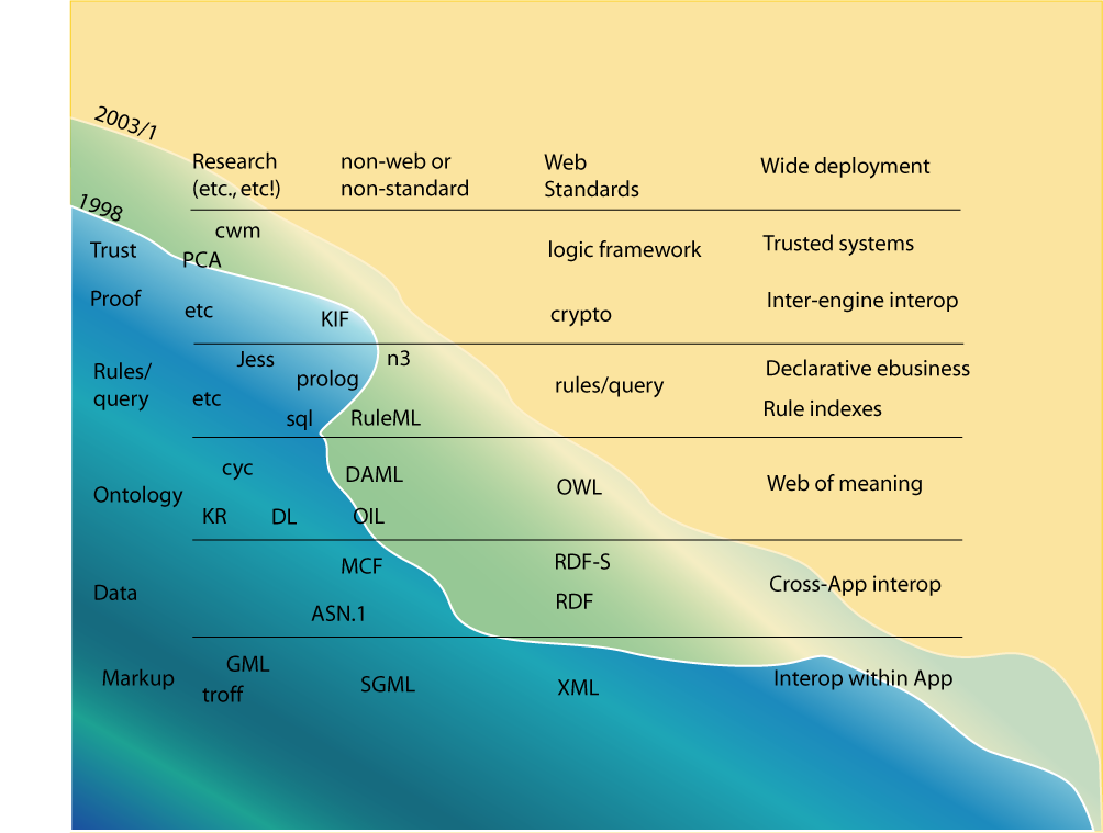 Semantic Web wave diagram