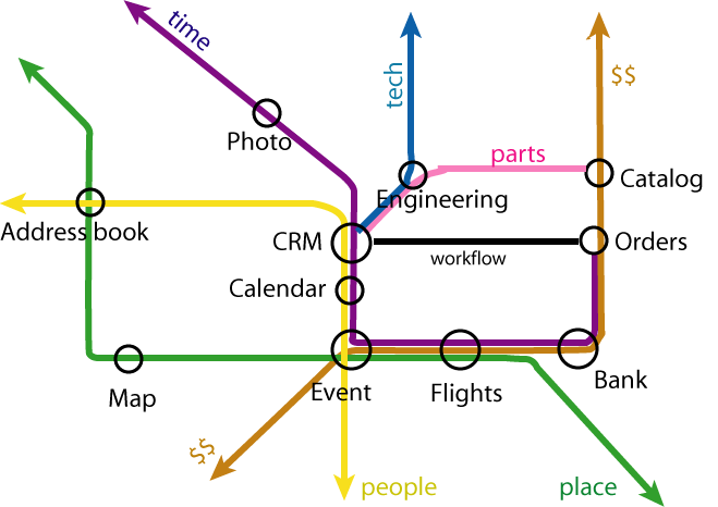 Its like a metro, the way the lines of common concepts connect the stations of different applications