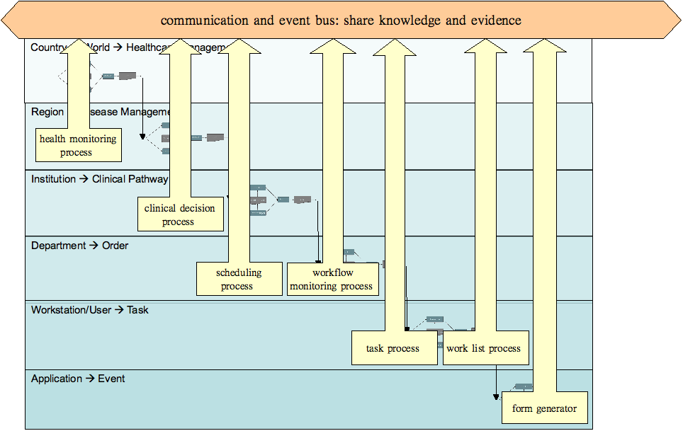 The semantic web bus connects medical decision making systems
