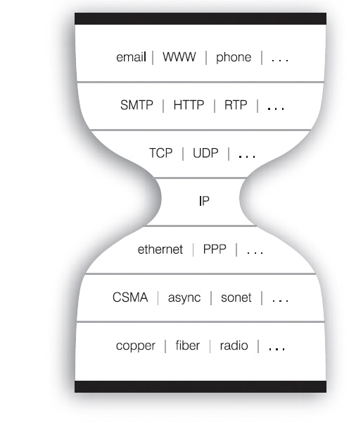 The IP Hourglass