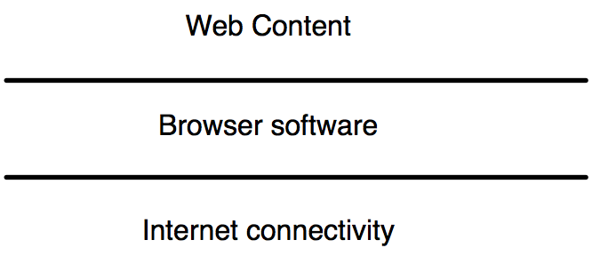 IP connectivity, software, and content
