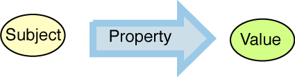 arrow tail, body and head are l are subject, property and value.