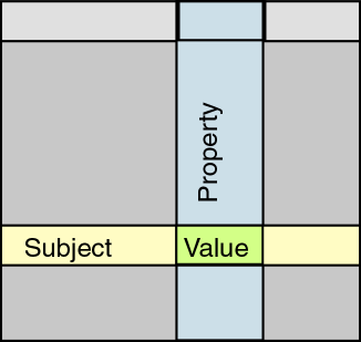 A database's row, column and cell are subject, property and value.