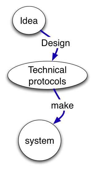 process of web science