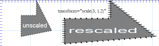 rescaling more horizontally than vertically
