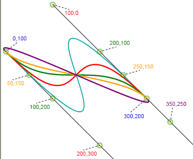 cubic beziers sharing tangents and endpoints