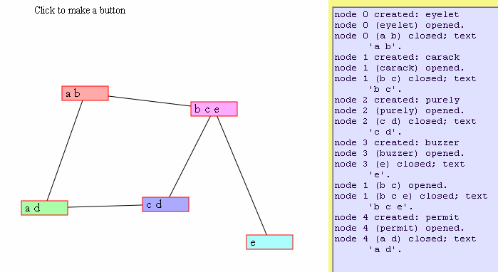 five nodes hooked together as the graph C4 + line; also textarea at right containing messages like 'node 1 (b c) closed; text b c .'
