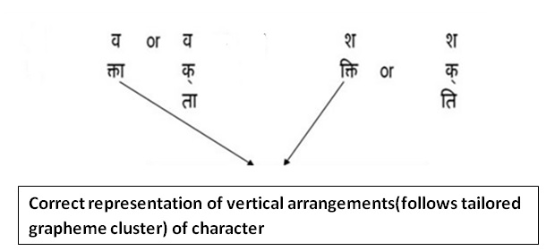 Indic layout requirements example of vertical arrangements in hindi ccuart Image collections