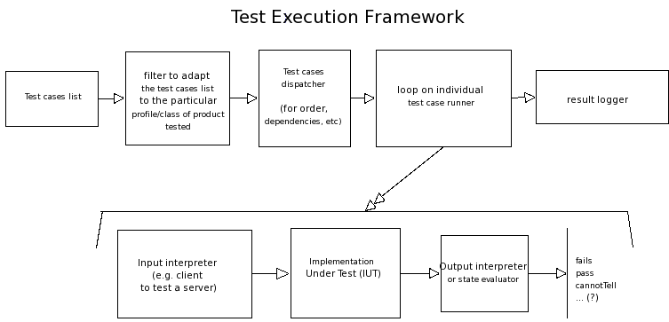 test-exec-framework.png