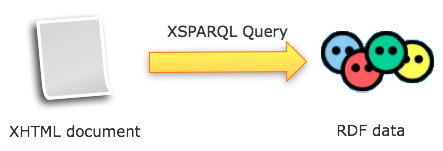 XHTML data to RDF using XSPARQL