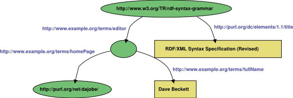 Graph for RDF/XML Example