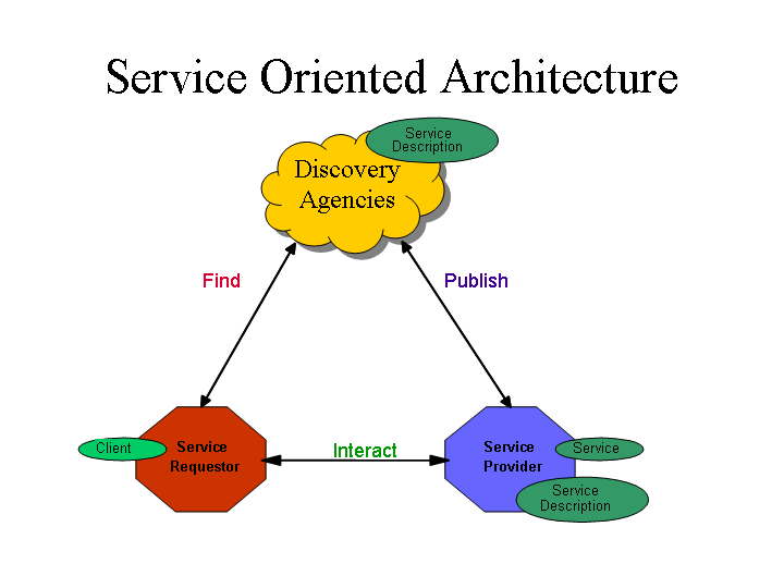 Basic Web services architecture graphic