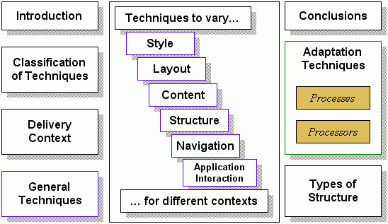 Authoring techniques for device independence for W3 org table layout