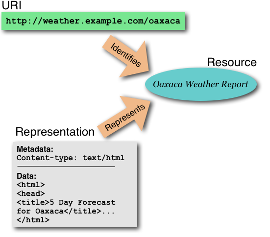 A resource (Oaxaca Weather Info) is identified by a particular URI and is represented by pseudo-HTML content