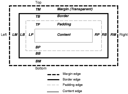 illustration of BORDER attribute