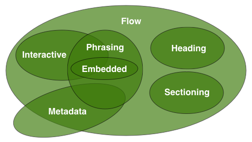 Sectioning content, heading content, phrasing content, and   embedded content are all types of flow content. Embedded content is   also a type of phrasing content.