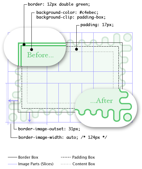 Diagram: The image-less (fallback) rendering has a green  double border. The rendering with border-image shows the wavy green  border, with the waves getting longer as they reach the corners. The  corner tiles render as 124px-wide squares and the side tiles repeat a  whole number of times to fill the space in between. Because of the  gradual corner effects, the tiles extend deep into the padding area. The  whole border image effect is outset 31px, so that the troughs of the  waves align just outside the padding edge.