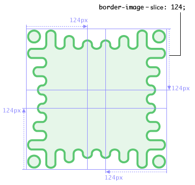 Diagram: The border image shows a wavy green border with  more exaggerated waves towards the corners, which are capped by a  disconnected green circle. Four cuts at 124px offsets from each side  divide the image into 124px-wide square corners, 124px-wide but thin  side slices, and a small center square.